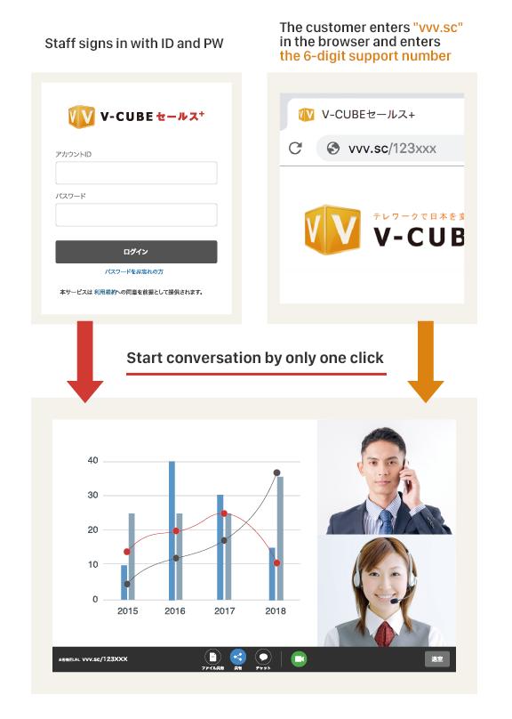 V-CUBE Sales Plus